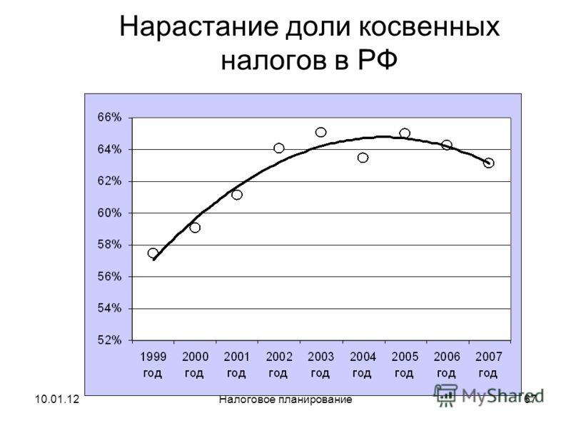 10.01.12Налоговое планирование66 Структура налоговых поступлений в РФ в % к ВВП
