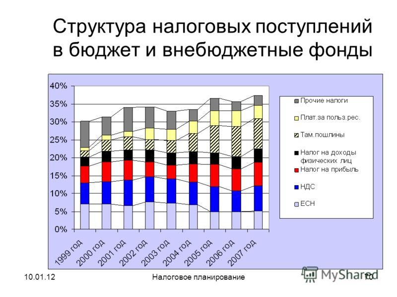 10.01.12Налоговое планирование69 Платежи по прямым налогам по отношению к ВВП