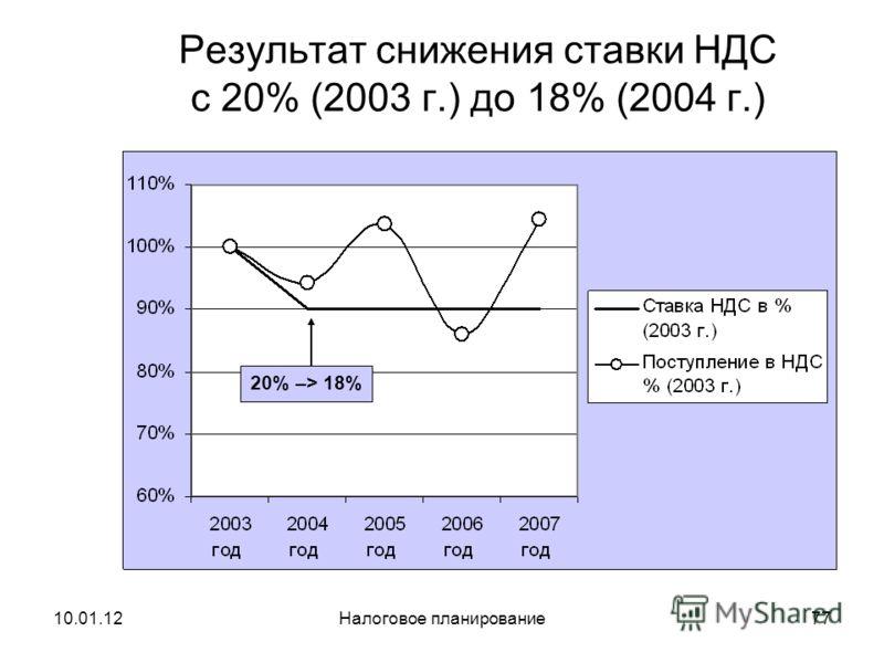 10.01.12Налоговое планирование76 Результат снижения ставки налога на прибыль с 30% (2001 г.) до 24% (2002 г.) 30% –> 24%