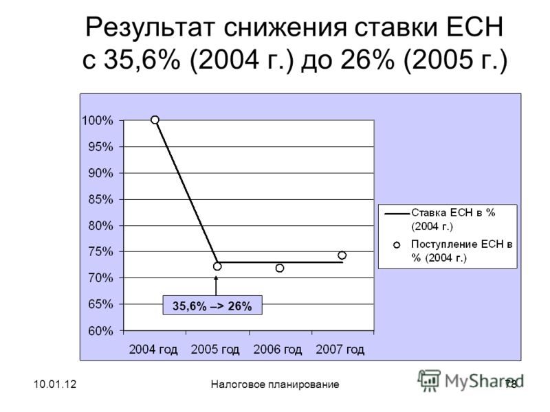 10.01.12Налоговое планирование77 Результат снижения ставки НДС с 20% (2003 г.) до 18% (2004 г.) 20% –> 18%