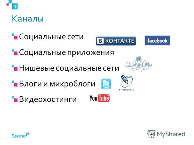 Каналы Социальные сети Социальные приложения Нишевые социальные сети Блоги и микроблоги Видеохостинги 4