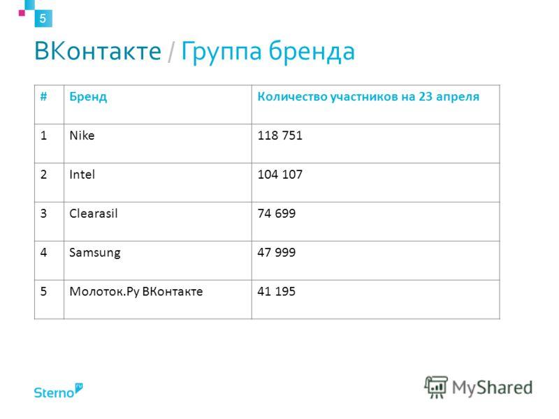 ВКонтакте / Группа бренда 5 #БрендКоличество участников на 23 апреля 1Nike118 751 2Intel104 107 3Clearasil74 699 4Samsung47 999 5Молоток.Ру ВКонтакте41 195