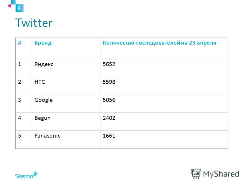 #БрендКоличество последователей на 23 апреля 1Яндекс5652 2HTC5598 3Google5056 4Begun2402 5Panasonic1661 Twitter 8