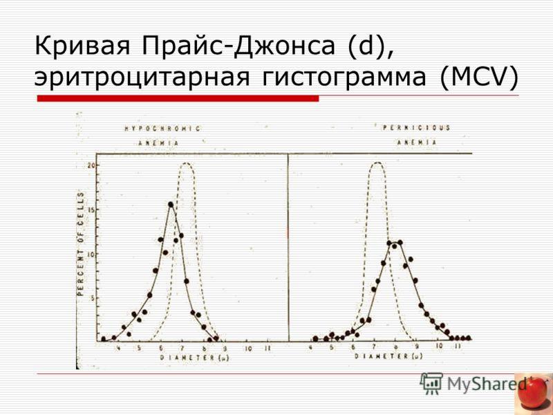 Кривая Прайс-Джонса (d), эритроцитарная гистограмма (MCV)