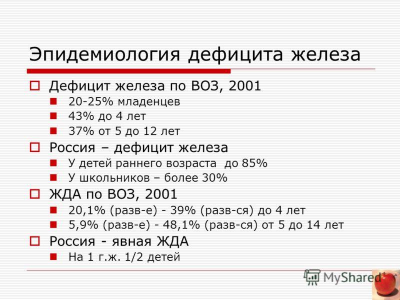 Эпидемиология дефицита железа Дефицит железа по ВОЗ, 2001 20-25% младенцев 43% до 4 лет 37% от 5 до 12 лет Россия – дефицит железа У детей раннего воз