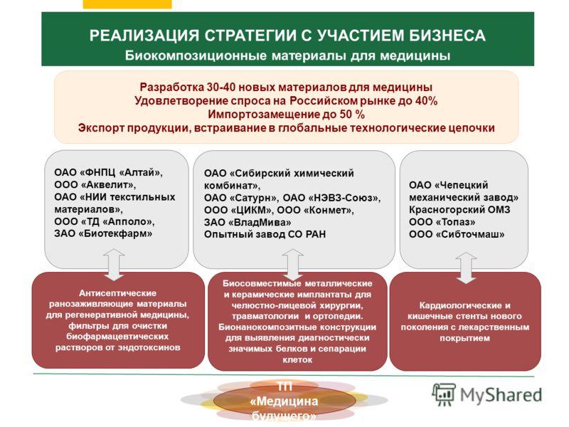 Антисептические ранозаживляющие материалы для регенеративной медицины, фильтры для очистки биофармацевтических растворов от эндотоксинов Разработка 30-40 новых материалов для медицины Удовлетворение спроса на Российском рынке до 40% Импортозамещение