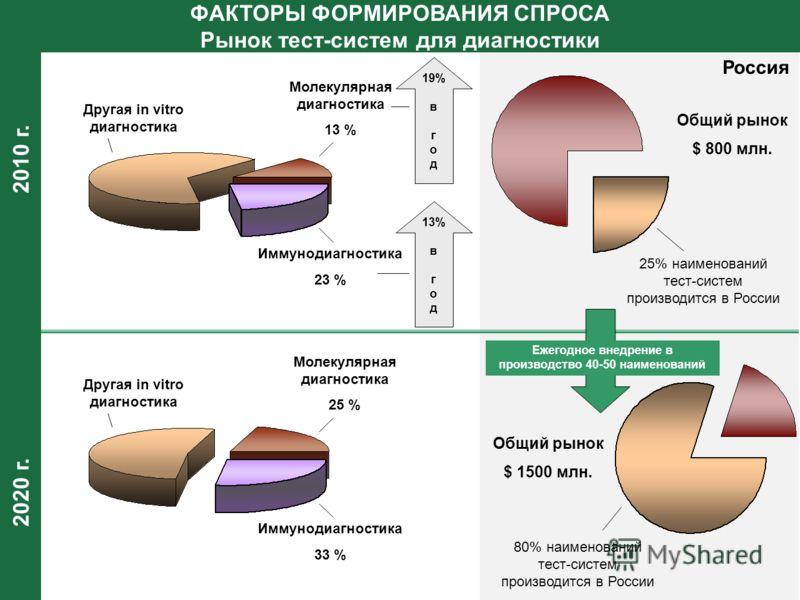 2020 г. 2010 г. ФАКТОРЫ ФОРМИРОВАНИЯ СПРОСА Рынок тест-систем для диагностики Молекулярная диагностика 13 % Иммунодиагностика 23 % Другая in vitro диагностика Молекулярная диагностика 25 % Иммунодиагностика 33 % Другая in vitro диагностика 19% в г о