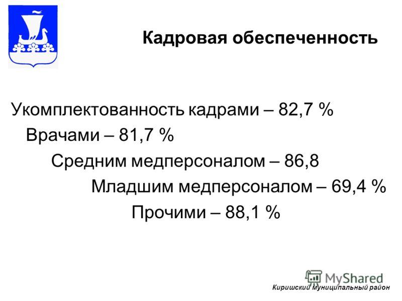 Укомплектованность кадрами – 82,7 % Врачами – 81,7 % Средним медперсоналом – 86,8 Младшим медперсоналом – 69,4 % Прочими – 88,1 % Киришский муниципальный район