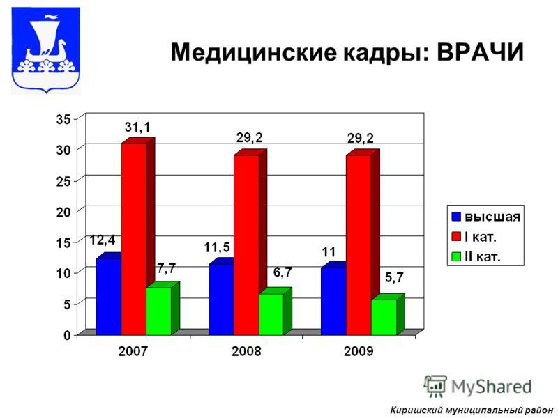 Медицинские кадры: ВРАЧИ Киришский муниципальный район