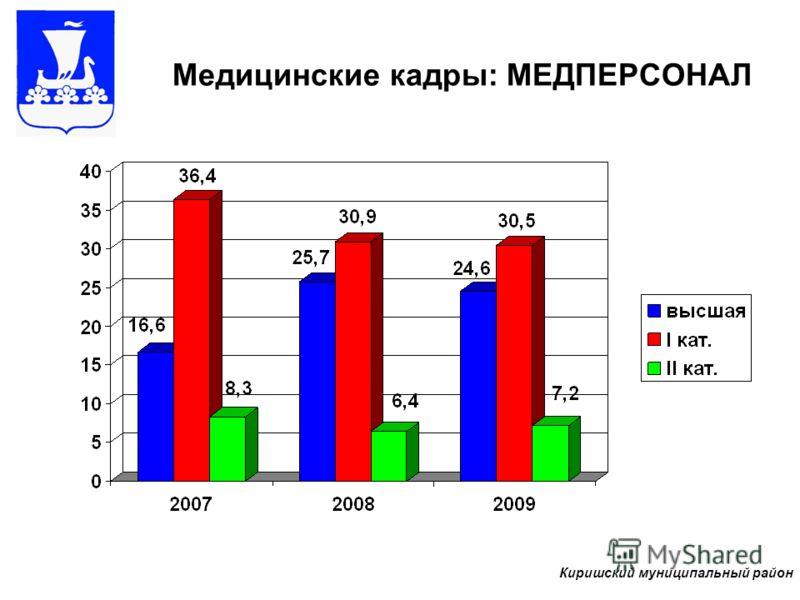 Медицинские кадры: МЕДПЕРСОНАЛ Киришский муниципальный район