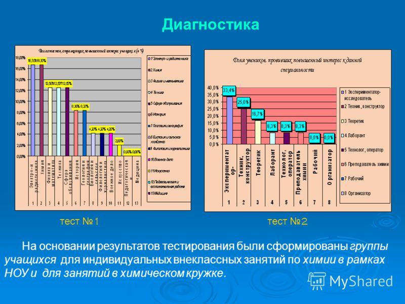 Диагностика тест 1 тест 2 На основании результатов тестирования были сформированы группы учащихся для индивидуальных внеклассных занятий по химии в рамках НОУ и для занятий в химическом кружке.
