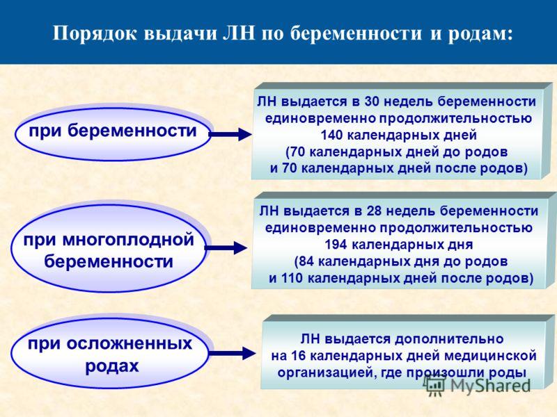 Порядок выдачи ЛН по беременности и родам: при беременности при многоплодной беременности при многоплодной беременности при осложненных родах при осложненных родах ЛН выдается в 30 недель беременности единовременно продолжительностью 140 календарных