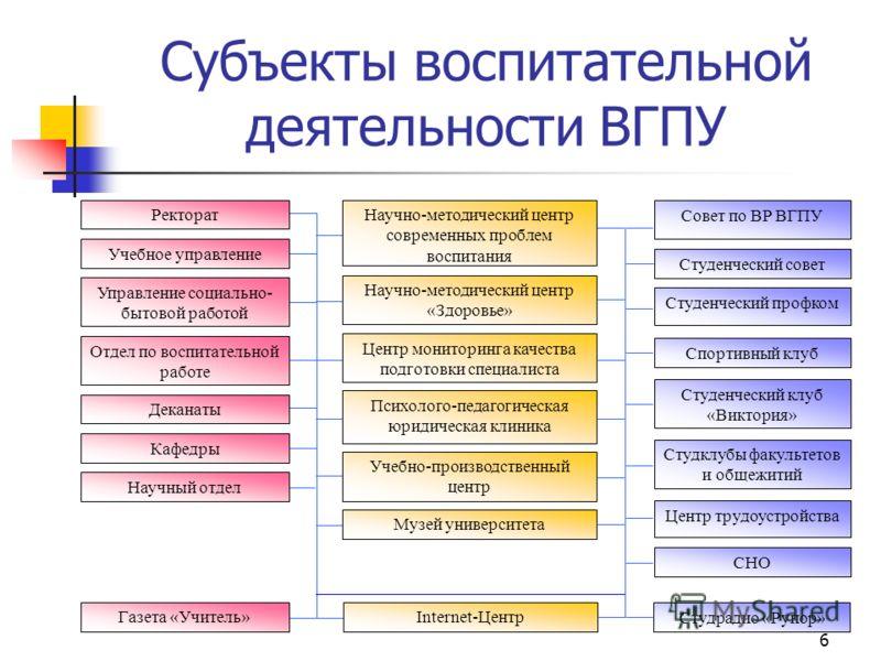 5 Основные положения концепции Целевые установки воспитания специалиста Модель результата Диагностика Выделение проблем Определение Содержание профессионального воспитания Воспитательная среда Самовыражение Коммуникации и взаимодействие Организация в