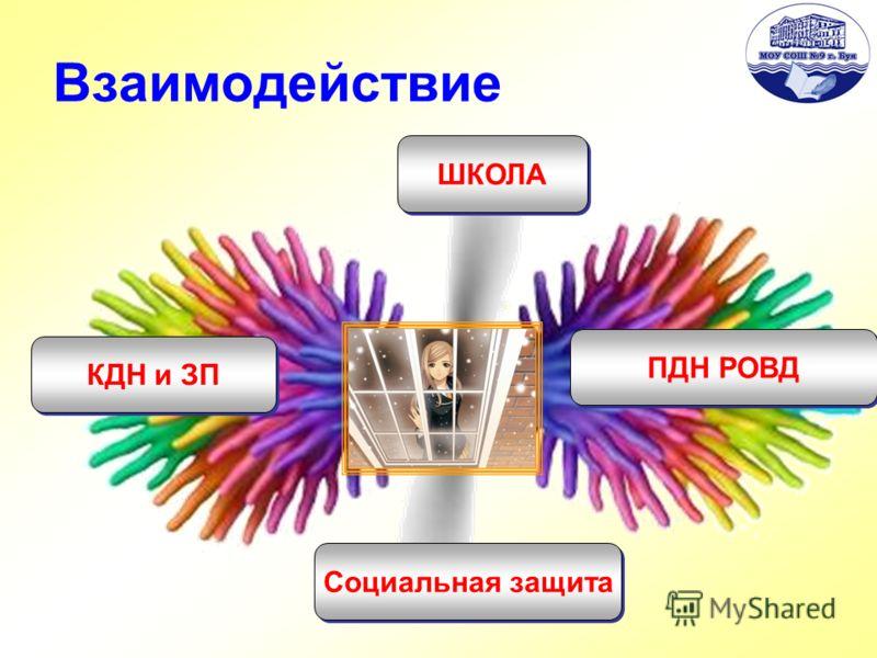 Взаимодействие КДН и ЗП ШКОЛА Социальная защита ПДН РОВД