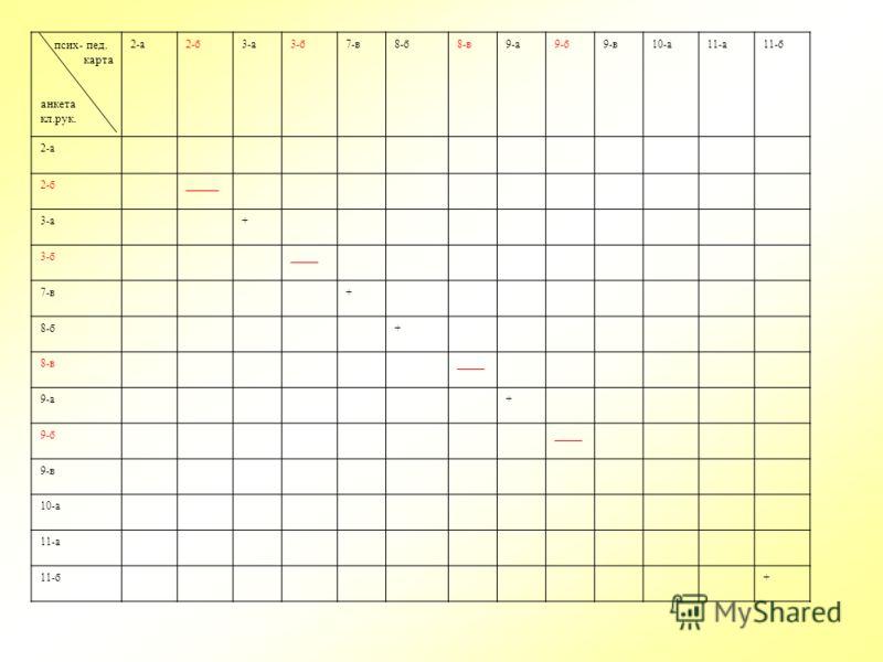 псих- пед. карта анкета кл.рук. 2-а2-б3-а3-б7-в8-б8-в9-а9-б9-в10-а11-а11-б 2-а 2-б______ 3-а+ 3-б_____ 7-в+ 8-б+ 8-в_____ 9-а+ 9-б_____ 9-в 10-а 11-а 11-б+
