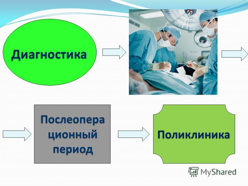 Диагностика Послеопера ционный период Поликлиника