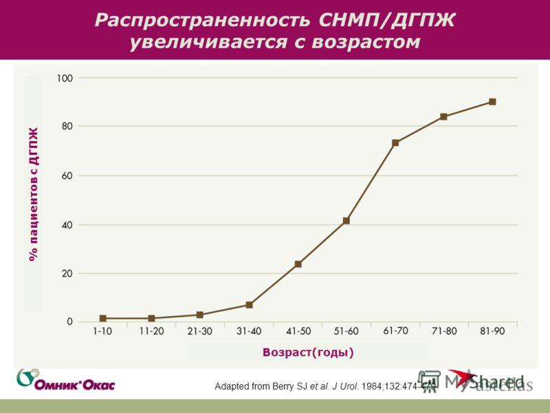 Распространенность СНМП/ДГПЖ увеличивается с возрастом Adapted from Berry SJ et al. J Urol. 1984;132:474-479. % пациентов с ДГПЖ Возраст(годы)