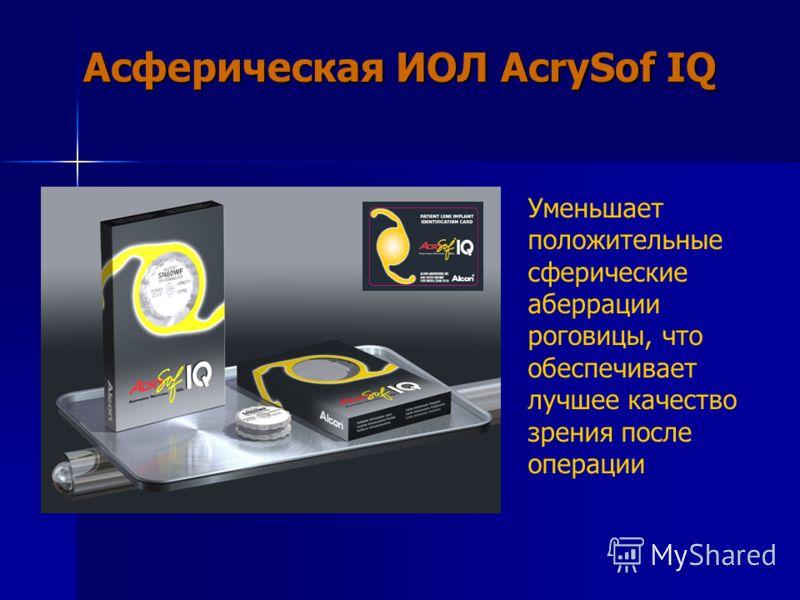 Асферическая ИОЛ АcrySof IQ Уменьшает положительные сферические аберрации роговицы, что обеспечивает лучшее качество зрения после операции