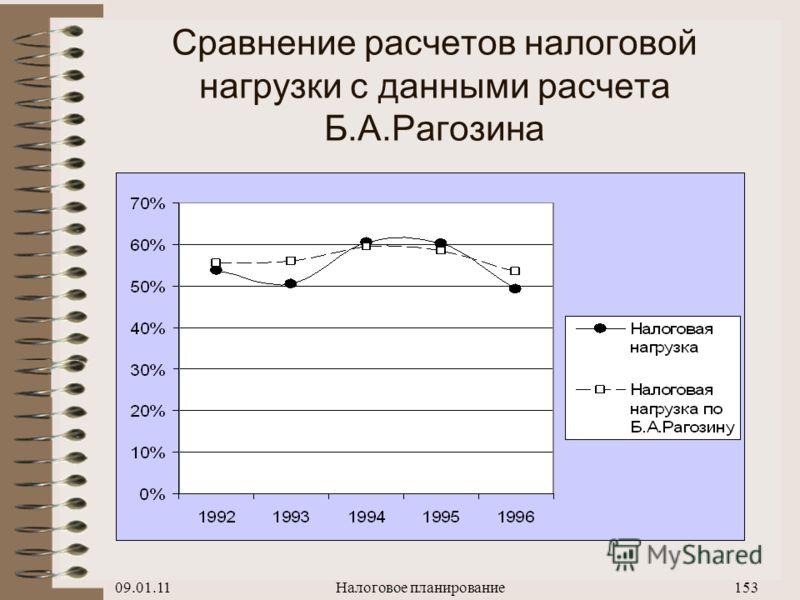 09.01.11Налоговое планирование152