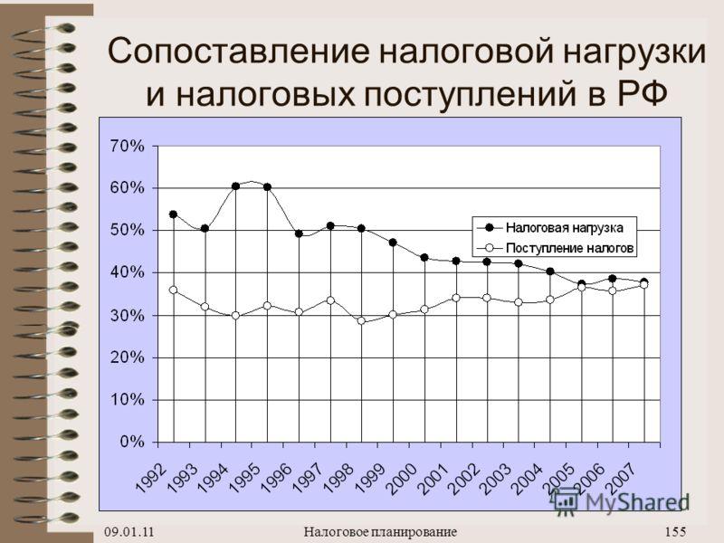 09.01.11Налоговое планирование154 Структура ВВП РФ