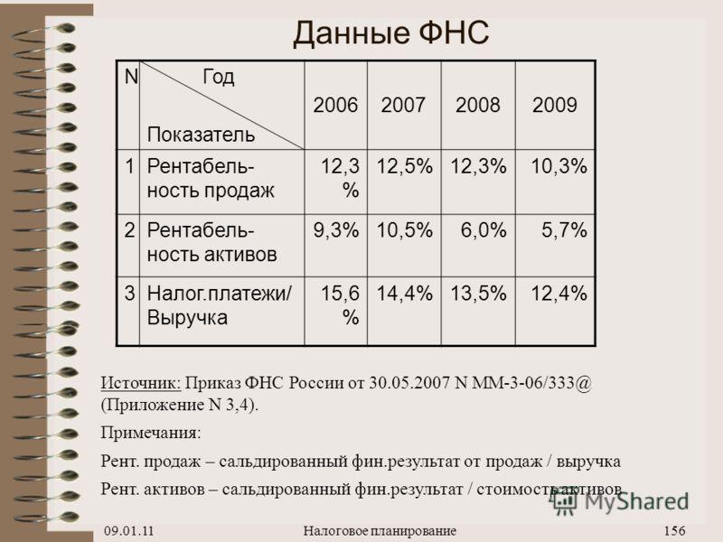 09.01.11Налоговое планирование155 Сопоставление налоговой нагрузки и налоговых поступлений в РФ