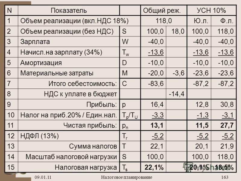 09.01.11Налоговое планирование162 NПоказательОбщий реж.УСН 6% 1Объем реализации (вкл.НДС 18%)118,0Ю.л.Ф.л. 2Объем реализации (без НДС)S100,018,0100,0118,0 3ЗарплатаW-40,0 4Начисл.на зарплату (34%)TwTw -13,6 5АмортизацияD-10,0 6Материальные затратыM-2