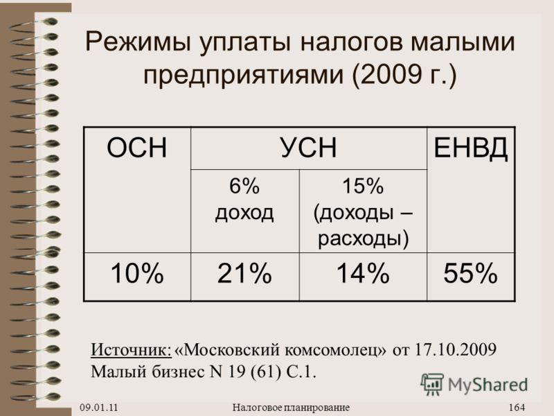 09.01.11Налоговое планирование163 NПоказательОбщий реж.УСН 10% 1Объем реализации (вкл.НДС 18%)118,0Ю.л.Ф.л. 2Объем реализации (без НДС)S100,018,0100,0118,0 3ЗарплатаW-40,0 4Начисл.на зарплату (34%)TwTw -13,6 5АмортизацияD-10,0 6Материальные затратыM-