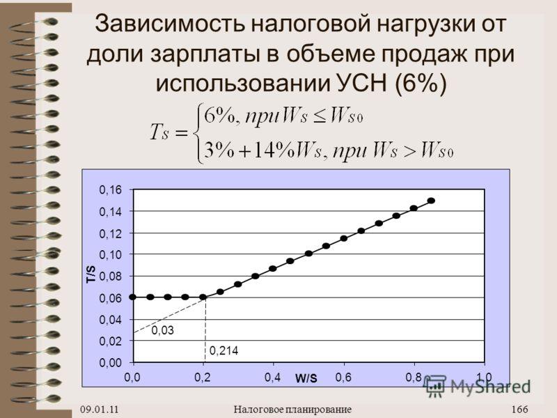 09.01.11Налоговое планирование165 Вывод формулы расчета налоговой нагрузки для 6% режима
