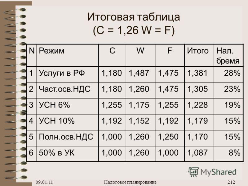 09.01.11Налоговое планирование211 Финансирование расходов дочерней фирмы (50% в Уставном капитале) 1.Текущие расходы: X = C + 0,18C – 0,18C,X= 1,000 C 2.Выплата зарплаты: X = 1,26 W, X= 1,260 W 3.Покупка оборудования: X = P X= 1,000 F P = F + 0,18F –