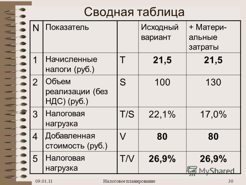 09.01.11Налоговое планирование29 13,1 T/S = 17,0% -5,2 T/S = 22,1% 22,1 Начисленные налоги (всего) T15 -3,3 16,4 -5,2 НДФЛ (13%) T r 14 13,1 Чистая прибыль p n 13 -3,3Налог на прибыль (20%) T p 12 16,4 Прибыль p:11 -14,4 НДС, к уплате в бюджет10 -9,0