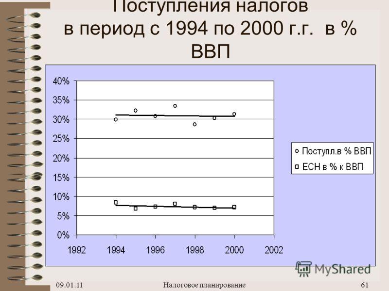 09.01.11Налоговое планирование60 Динамика налоговых поступлений с 1992 по 1994 г.г. в % к ВВП