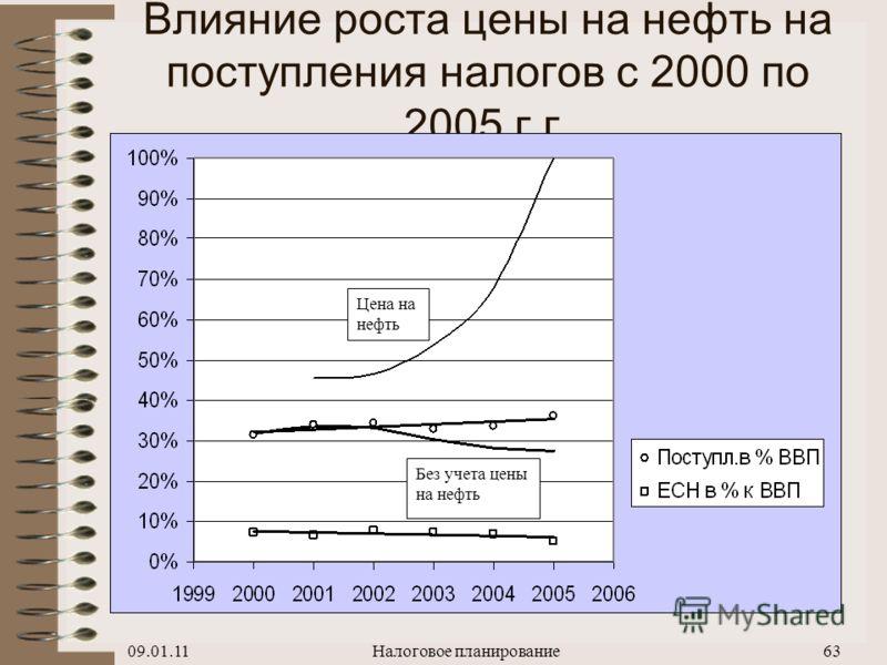 09.01.11Налоговое планирование62 Динамика поступления налогов в период с 2000 по 2007 г.в % ВВП