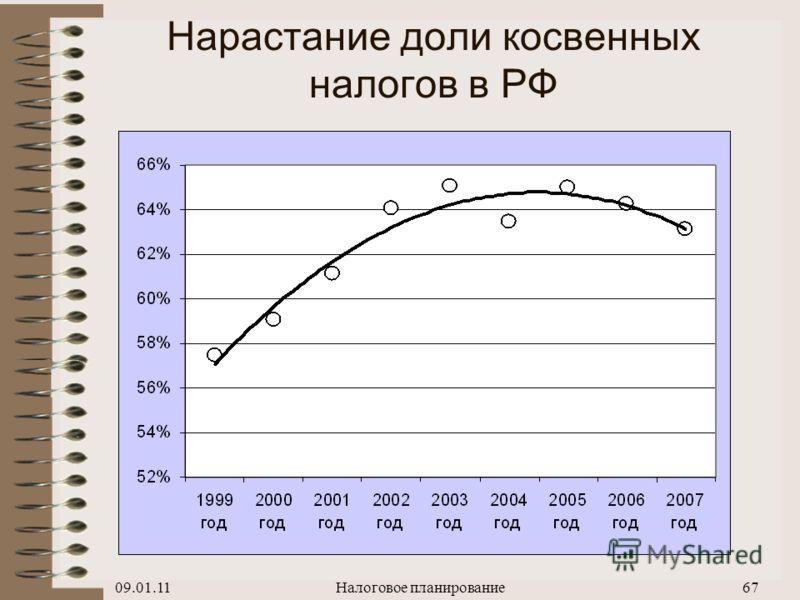 09.01.11Налоговое планирование66 Структура налоговых поступлений в РФ в % к ВВП