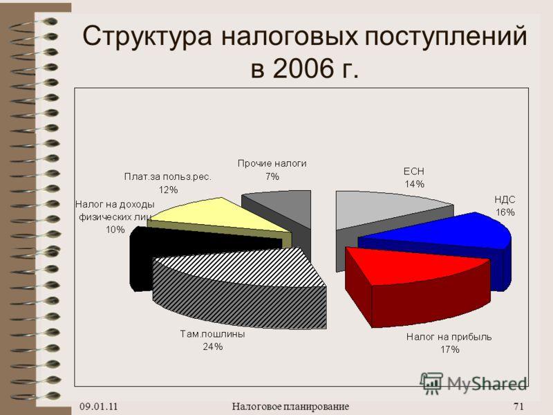09.01.11Налоговое планирование70 Структура налоговых платежей в федеральный бюджет РФ (без ЕСН) в 2006 г.