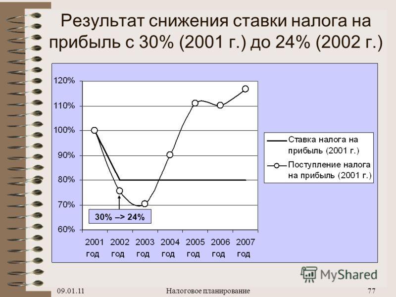 09.01.11Налоговое планирование76 Результат снижения ставки ЕСН с 38,5% (2000 г.) до 35,6% (2001 г.) 38,5% –> 35,6%