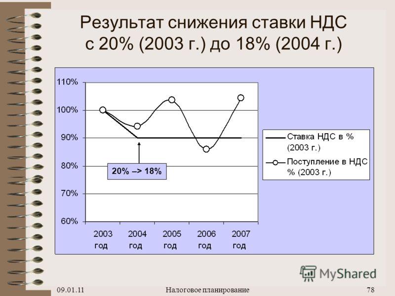 09.01.11Налоговое планирование77 Результат снижения ставки налога на прибыль с 30% (2001 г.) до 24% (2002 г.) 30% –> 24%