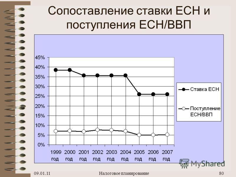 09.01.11Налоговое планирование79 Результат снижения ставки ЕСН с 35,6% (2004 г.) до 26% (2005 г.) 35,6% –> 26%