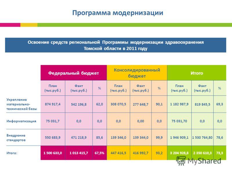 Федеральный бюджет Консолидированный бюджет Итого План (тыс.руб.) Факт (тыс.руб.) % План (тыс.руб.) Факт (тыс.руб.) % План (тыс.руб.) Факт (тыс.руб.) % Укрепление материально- технической базы 874 917,4 542 196,8 62,0308 070,5 277 648,7 90,11 182 987