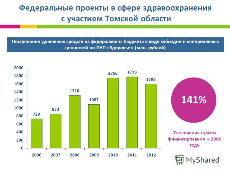 Федеральные проекты в сфере здравоохранения с участием Томской области Поступление денежных средств из федерального бюджета в виде субсидии и материальных ценностей по ПНП «Здоровье» (млн. рублей) У величение суммы финансирования к 2006 году 141%