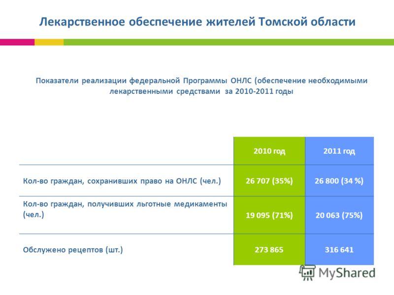 Лекарственное обеспечение жителей Томской области 2010 год2011 год Кол-во граждан, сохранивших право на ОНЛС (чел.)26 707 (35%)26 800 (34 %) Кол-во граждан, получивших льготные медикаменты (чел.) 19 095 (71%)20 063 (75%) Обслужено рецептов (шт.)273 8