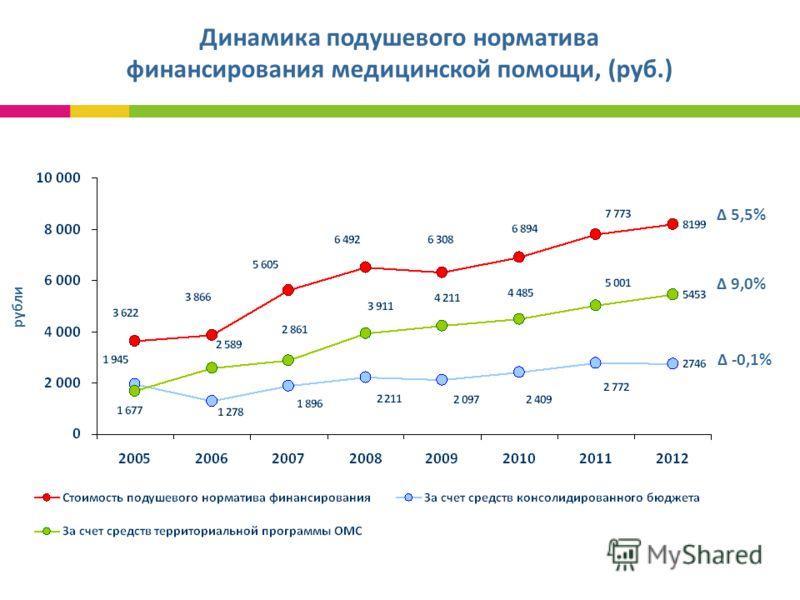 рубли Динамика подушевого норматива финансирования медицинской помощи, (руб.) 5,5% 9,0% -0,1%