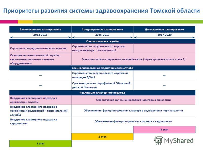 Приоритеты развития системы здравоохранения Томской области
