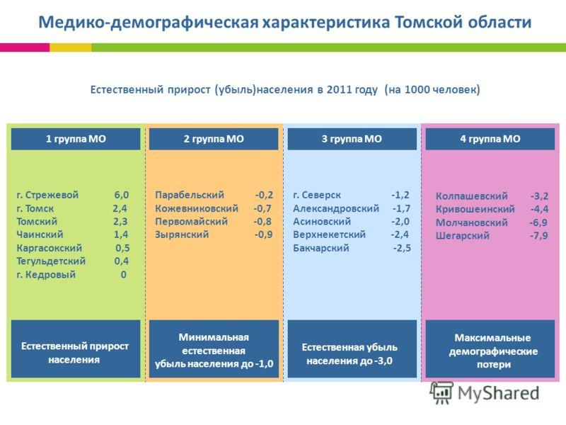 Медико-демографическая характеристика Томской области Естественный прирост (убыль)населения в 2011 году (на 1000 человек) 1 группа МО2 группа МО3 группа МО4 группа МО г. Стрежевой 6,0 г. Томск 2,4 Томский 2,3 Чаинский 1,4 Каргасокский 0,5 Тегульдетск