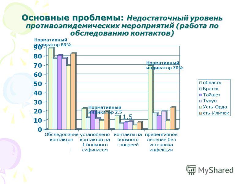 Основные проблемы: Недостаточный уровень противоэпидемических мероприятий (работа по обследованию контактов) Нормативный индикатор 89% Нормативный индикатор 2,5 Нормативный индикатор 70% 1,5