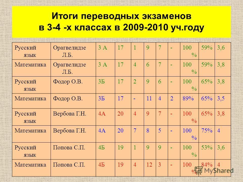 Итоги переводных экзаменов в 3-4 -х классах в 2009-2010 уч.году Русский язык Орагвелидзе Л.Б. 3 А17197-100 % 59%3,6 МатематикаОрагвелидзе Л.Б. 3 А17467-100 % 59%3,8 Русский язык Фодор О.В.3Б17296-100 % 65%3,8 МатематикаФодор О.В.3Б17-114289%65%3,5 Ру
