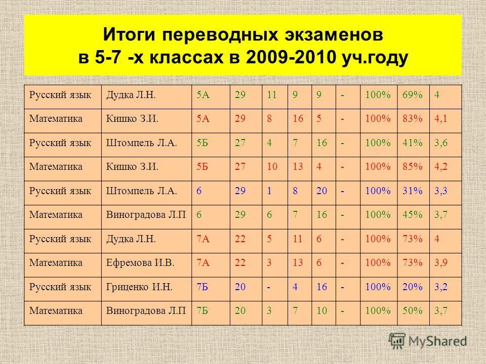 Русский языкДудка Л.Н.5А291199-100%69%4 МатематикаКишко З.И.5А298165-100%83%4,1 Русский языкШтомпель Л.А.5Б274716-100%41%3,6 МатематикаКишко З.И.5Б2710134-100%85%4,2 Русский языкШтомпель Л.А.6291820-100%31%3,3 МатематикаВиноградова Л.П6296716-100%45%