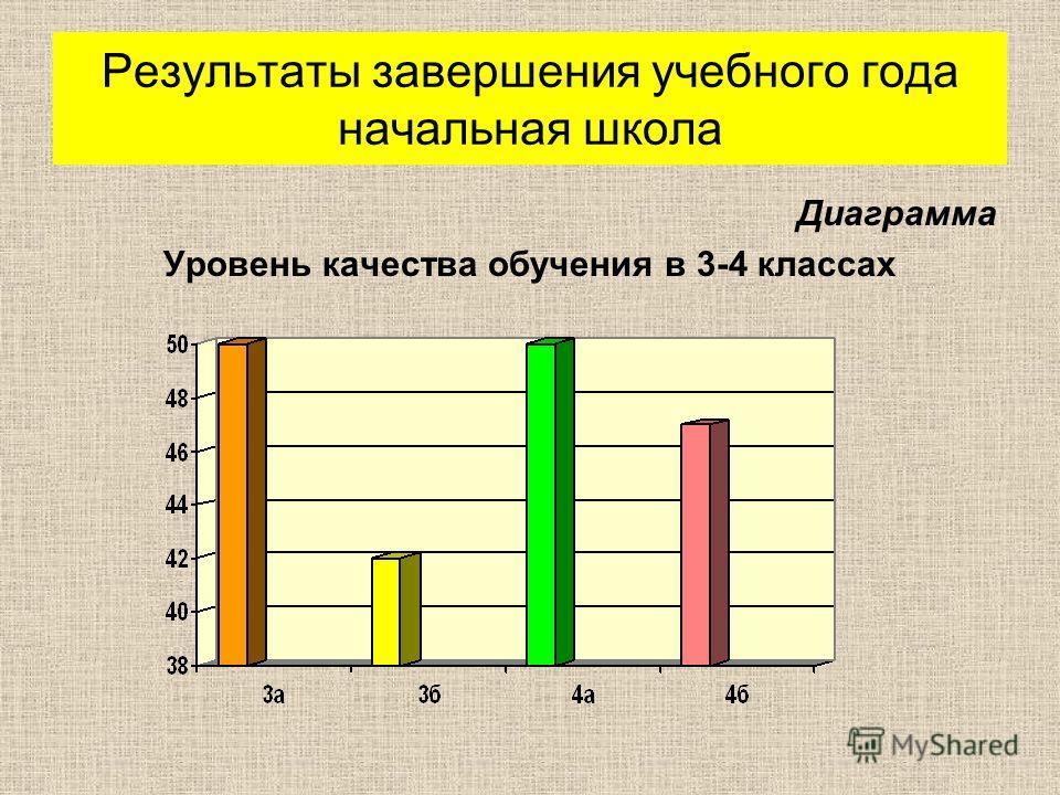 Результаты завершения учебного года начальная школа Диаграмма Уровень качества обучения в 3-4 классах