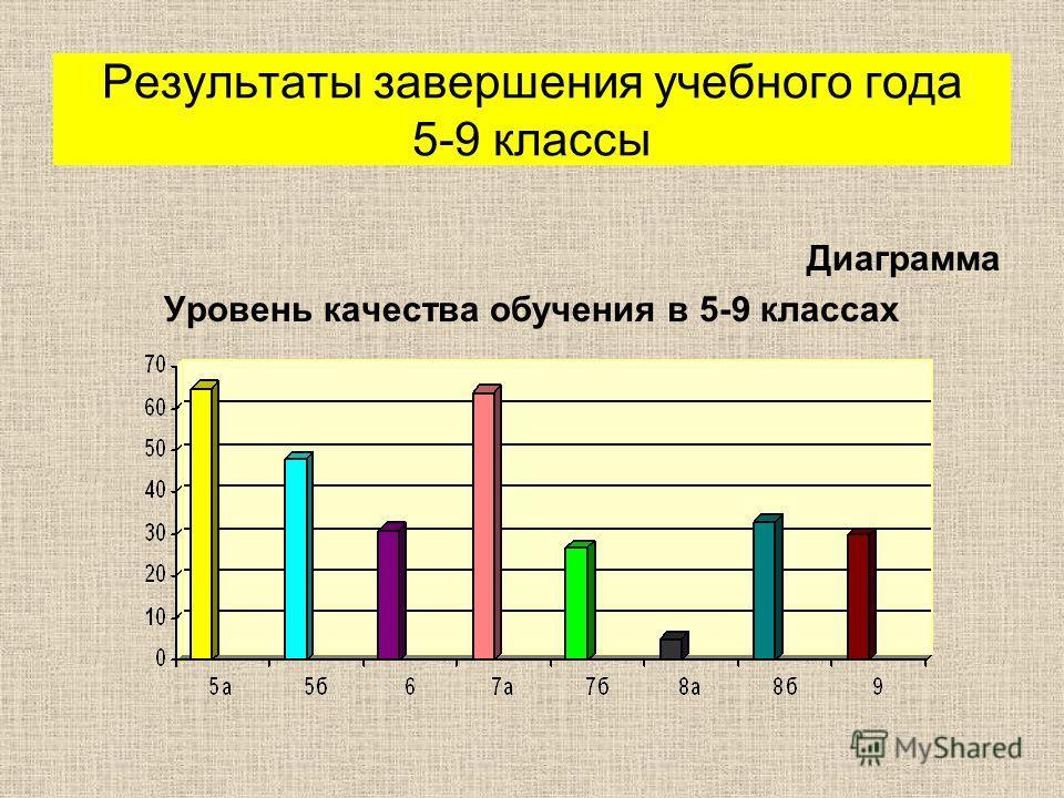 Диаграмма Уровень качества обучения в 5-9 классах Результаты завершения учебного года 5-9 классы