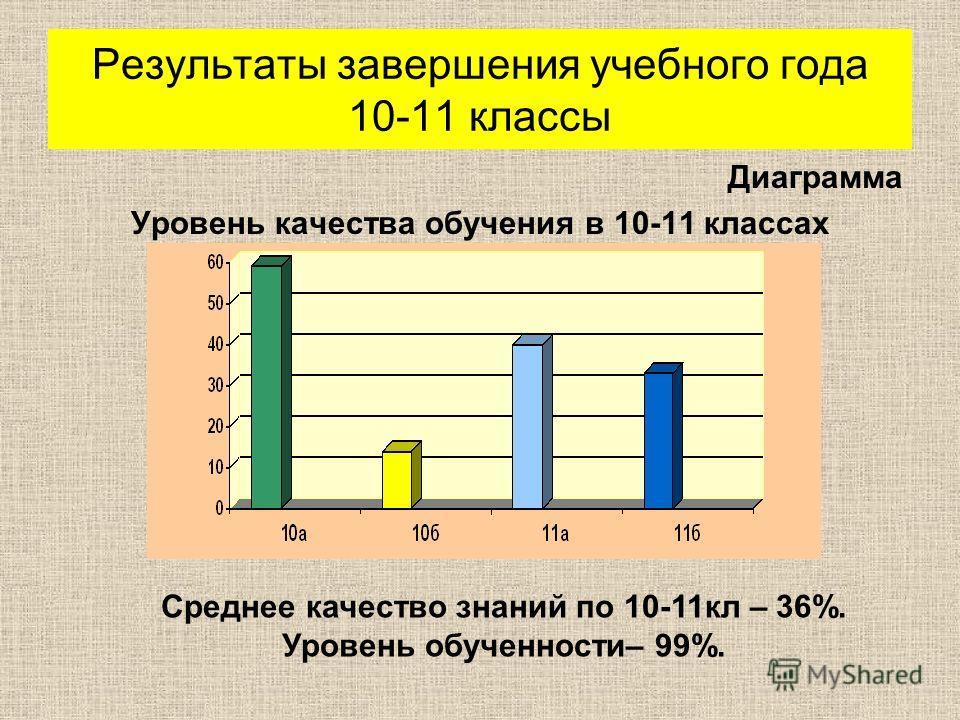 Результаты завершения учебного года 10-11 классы Диаграмма Уровень качества обучения в 10-11 классах Среднее качество знаний по 10-11кл – 36%. Уровень обученности– 99%.