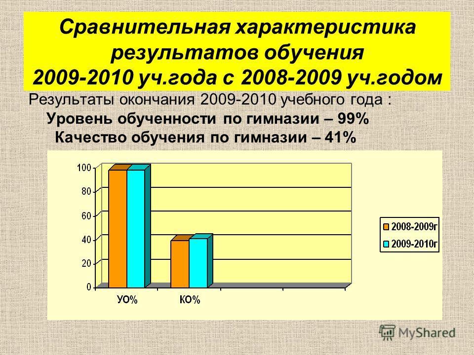 Сравнительная характеристика результатов обучения 2009-2010 уч.года с 2008-2009 уч.годом Результаты окончания 2009-2010 учебного года : Уровень обученности по гимназии – 99% Качество обучения по гимназии – 41%